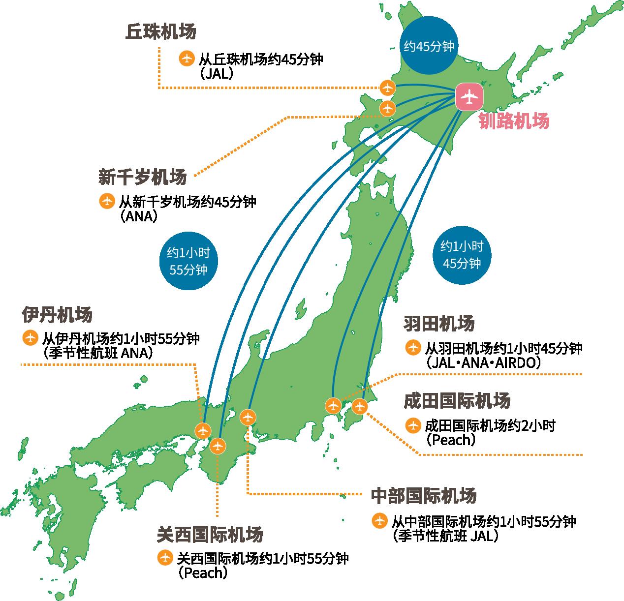 東京から釧路空港